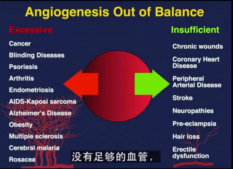 disease-angiogenesis